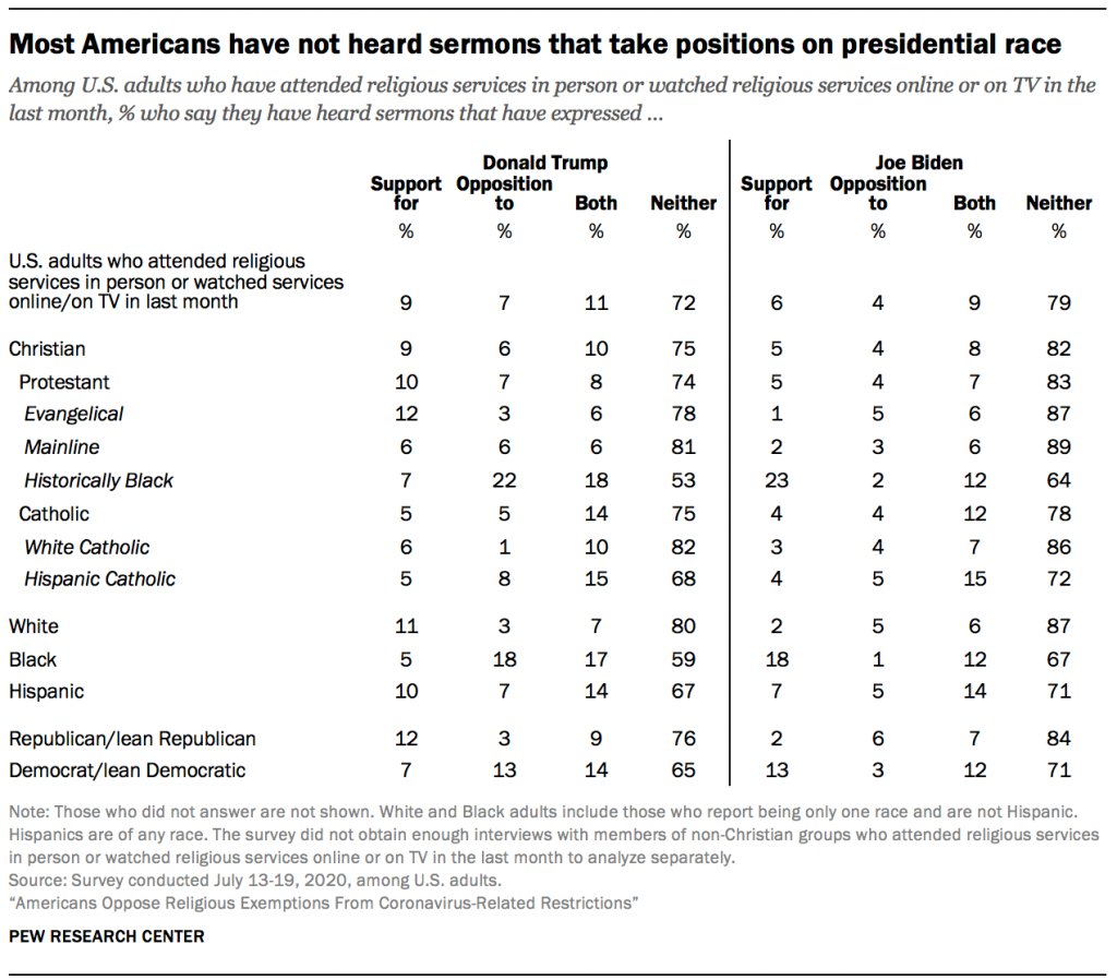 Most Americans have not heard sermons that take positions on presidential race