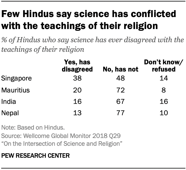 Few Hindus say science has conflicted with the teachings of their religion