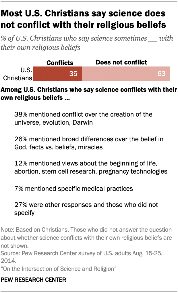 Most U.S. Christians say science does not conflict with their religious beliefs