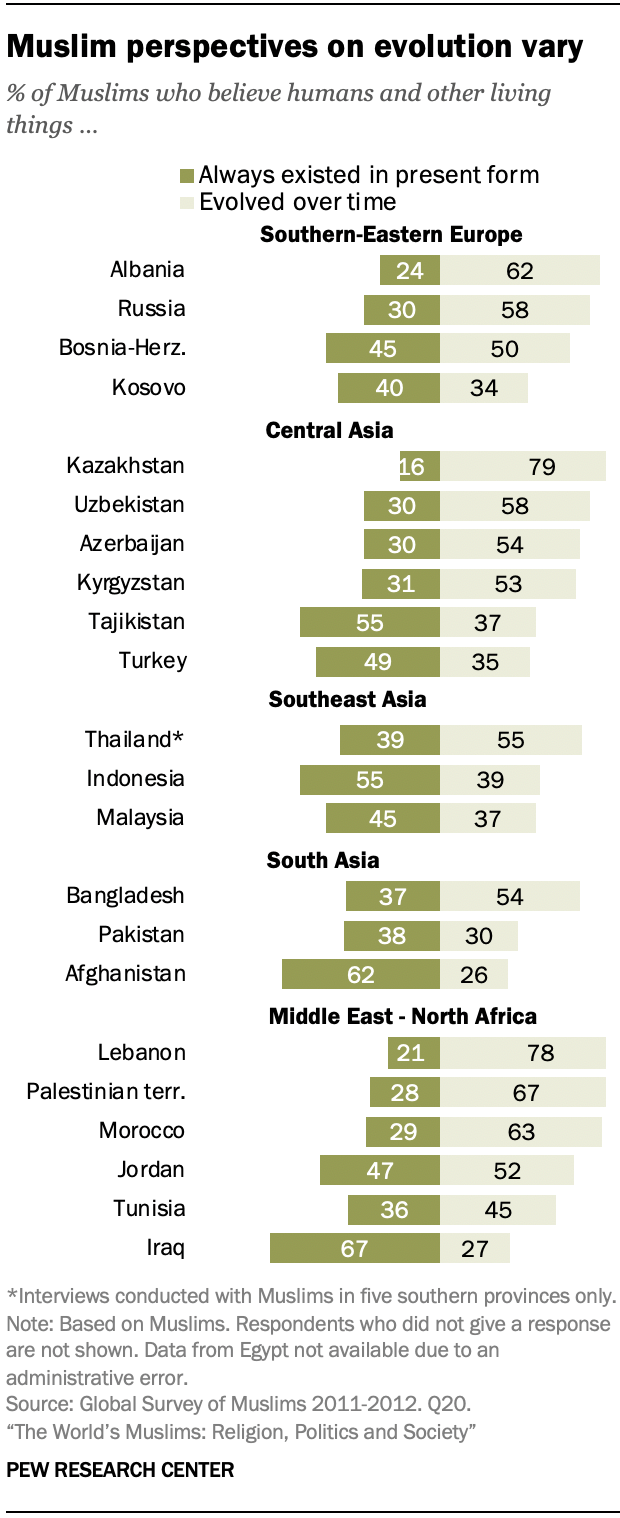 Muslim perspectives on evolution vary