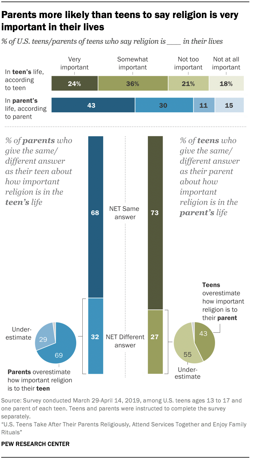 Parents more likely than teens to say religion is very important in their lives