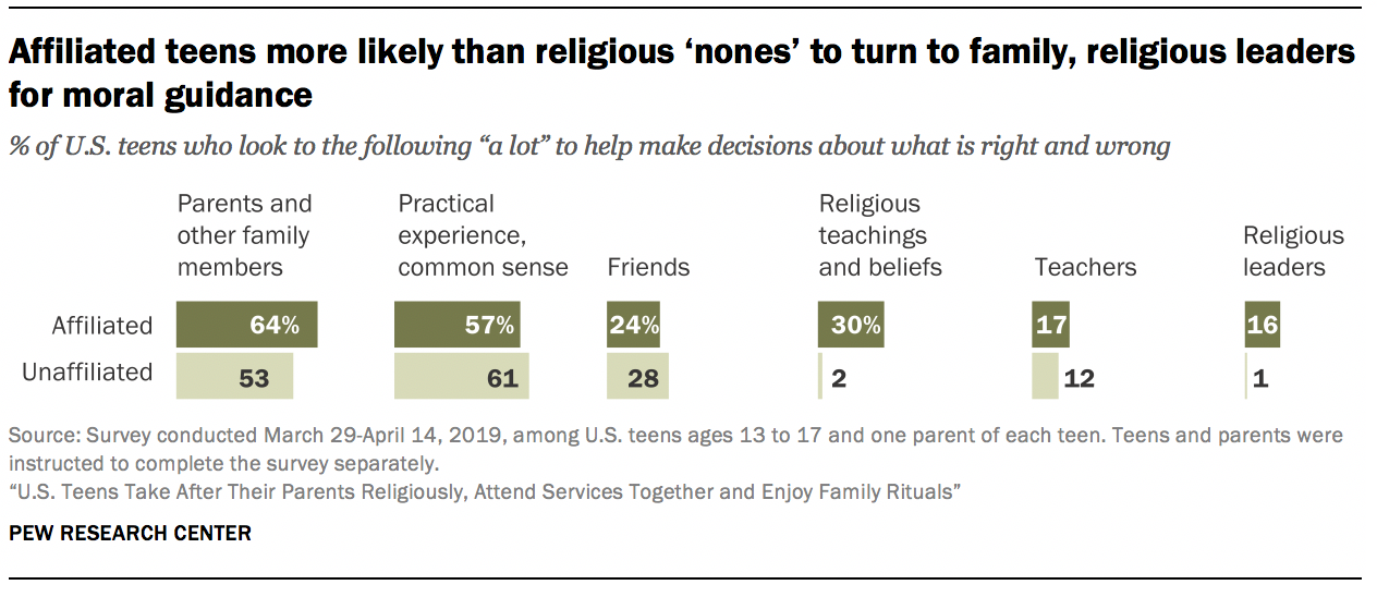 Affiliated teens more likely than religious 'nones' to turn to family, religious leaders for moral guidance