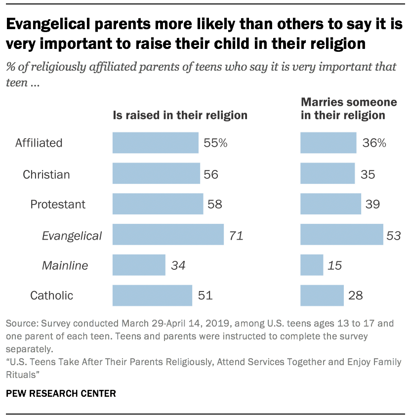 Evangelical parents more likely than others to say it is very important to raise their child in their religion