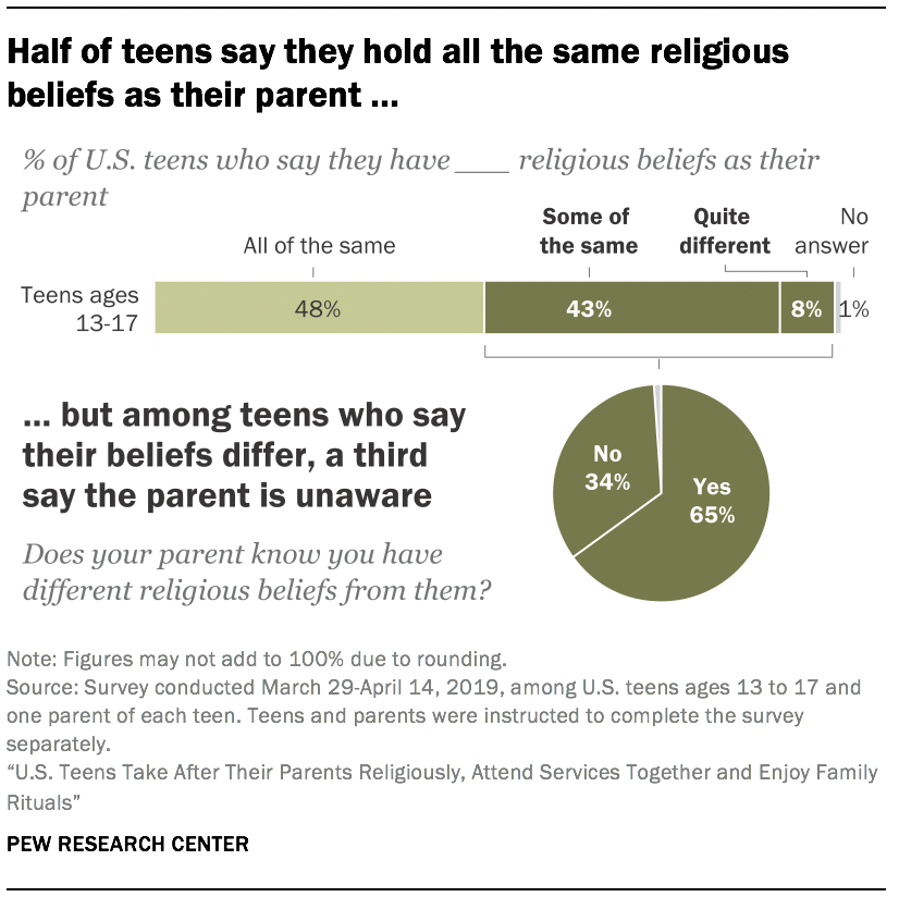 Half of teens say they hold all the same religious beliefs as their parent …