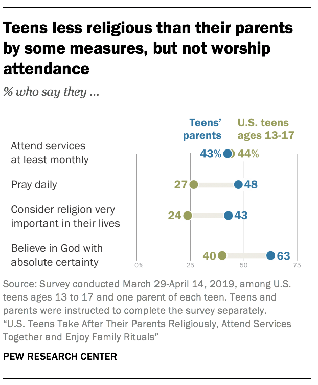 Teens less religious than their parents by some measures, but not worship attendance