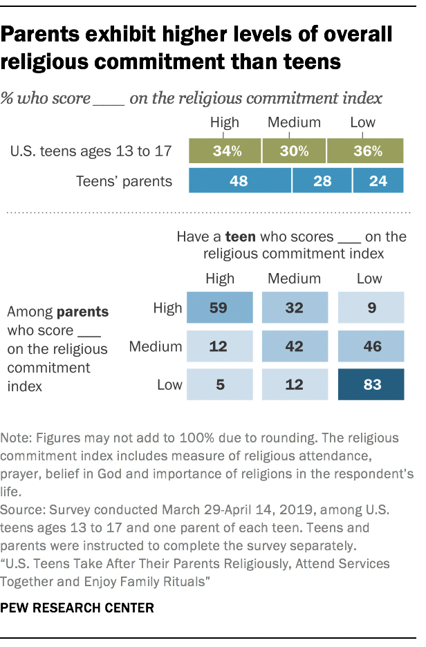 Parents exhibit higher levels of overall religious commitment than teens