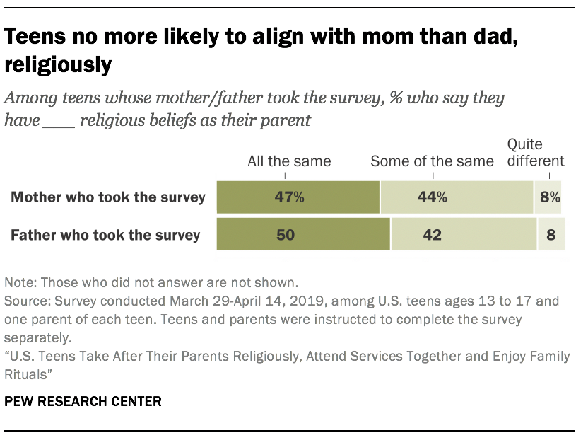Teens no more likely to align with mom than dad, religiously