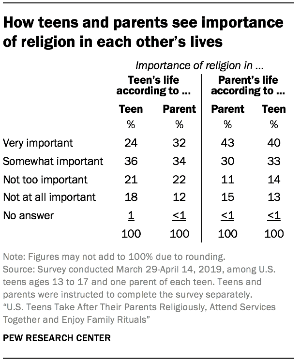 How teens and parents see importance of religion in each other's lives