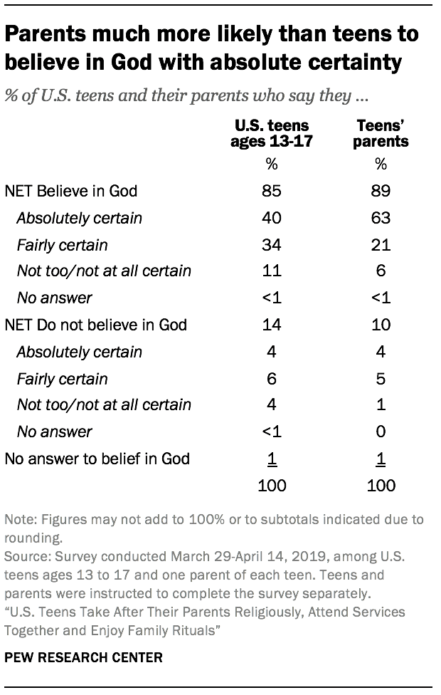 Parents much more likely than teens to believe in God with absolute certainty