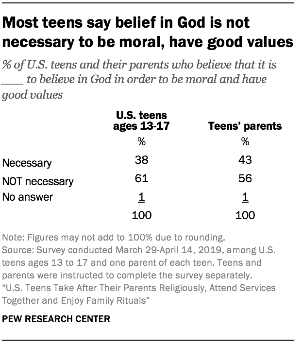 Most teens say belief in God is not necessary to be moral, have good values