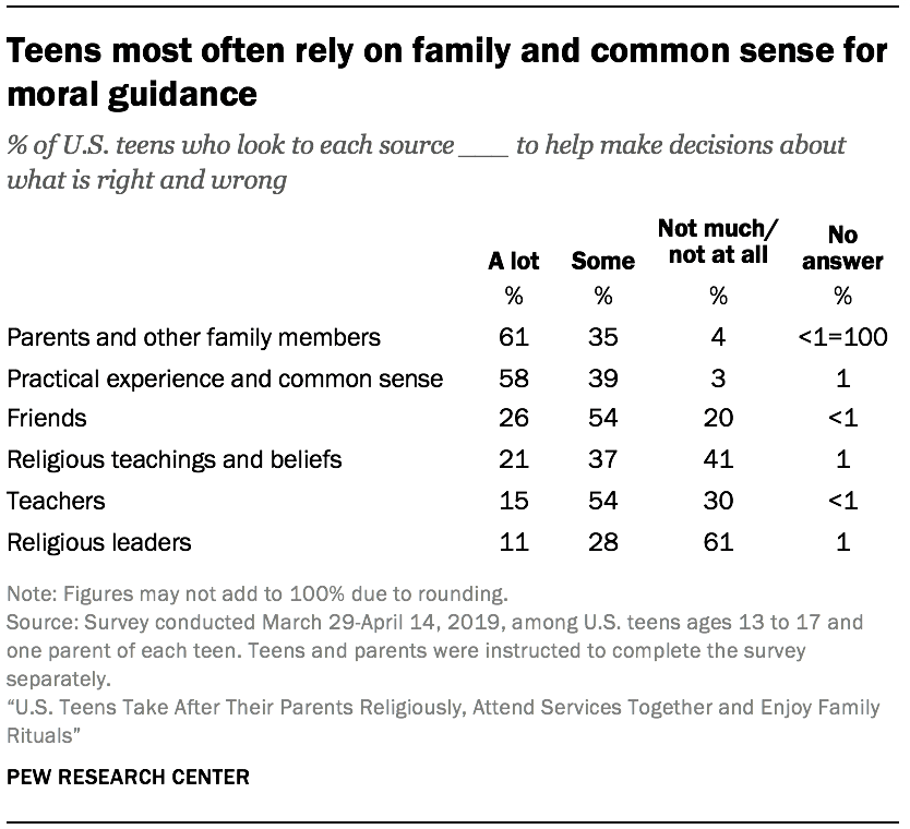 Teens most often rely on family and common sense for moral guidance