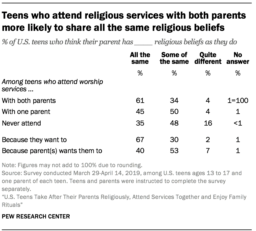 Teens who attend religious services with both parents more likely to share all the same religious beliefs