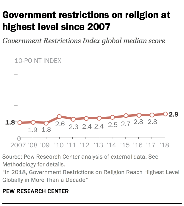 Government restrictions on religion at highest level since 2007