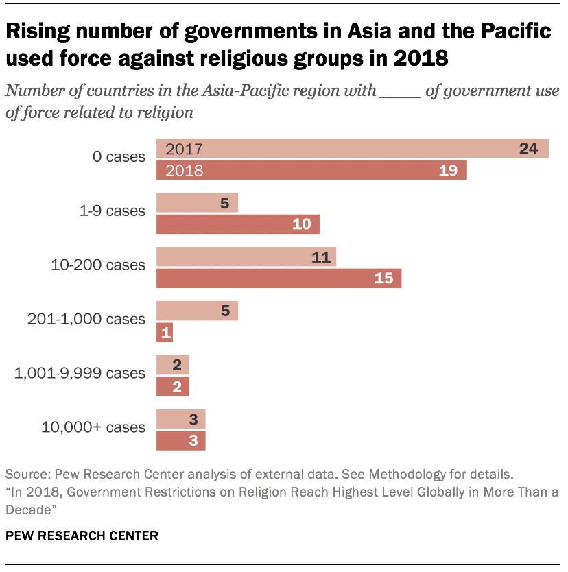 Rising number of governments in Asia and the Pacific used force against religious groups in 2018