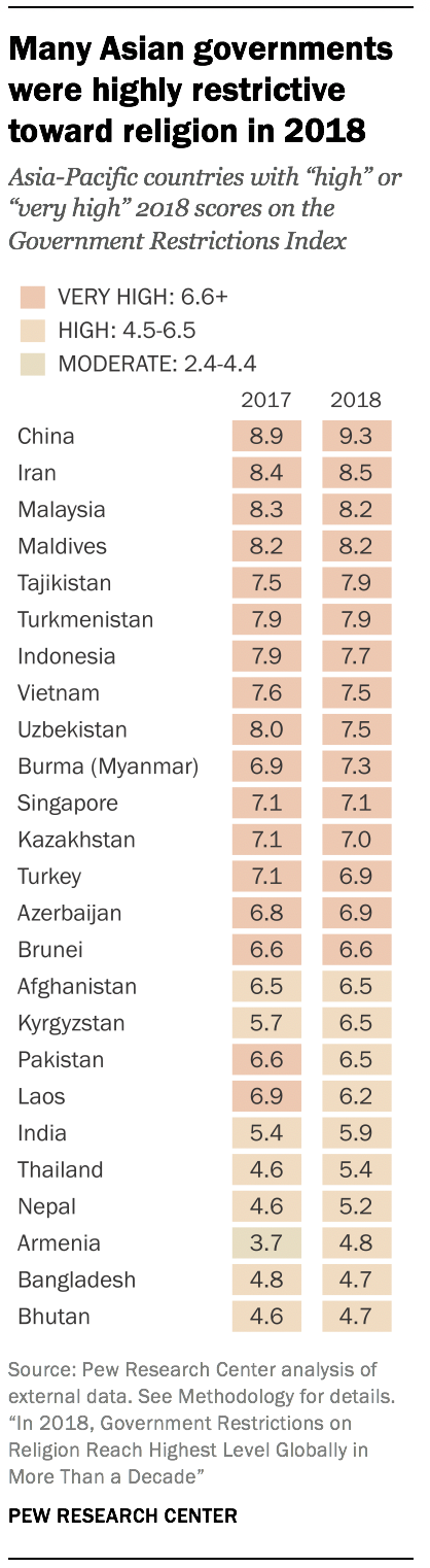 Many Asian governments were highly restrictive toward religion in 2018