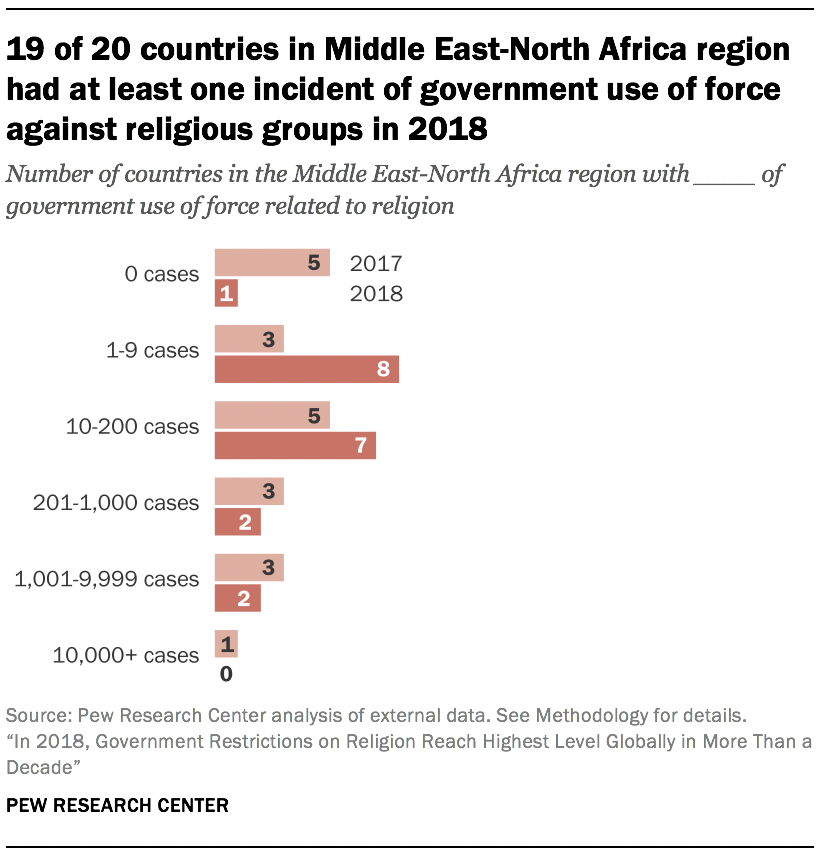 19 of 20 countries in Middle East-North Africa region had at least one incident of government use of force against religious groups in 2018