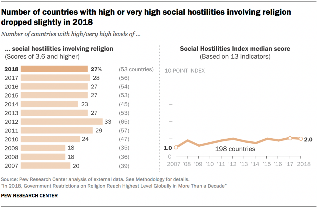Number of countries with high or very high social hostilities involving religion dropped slightly in 2018