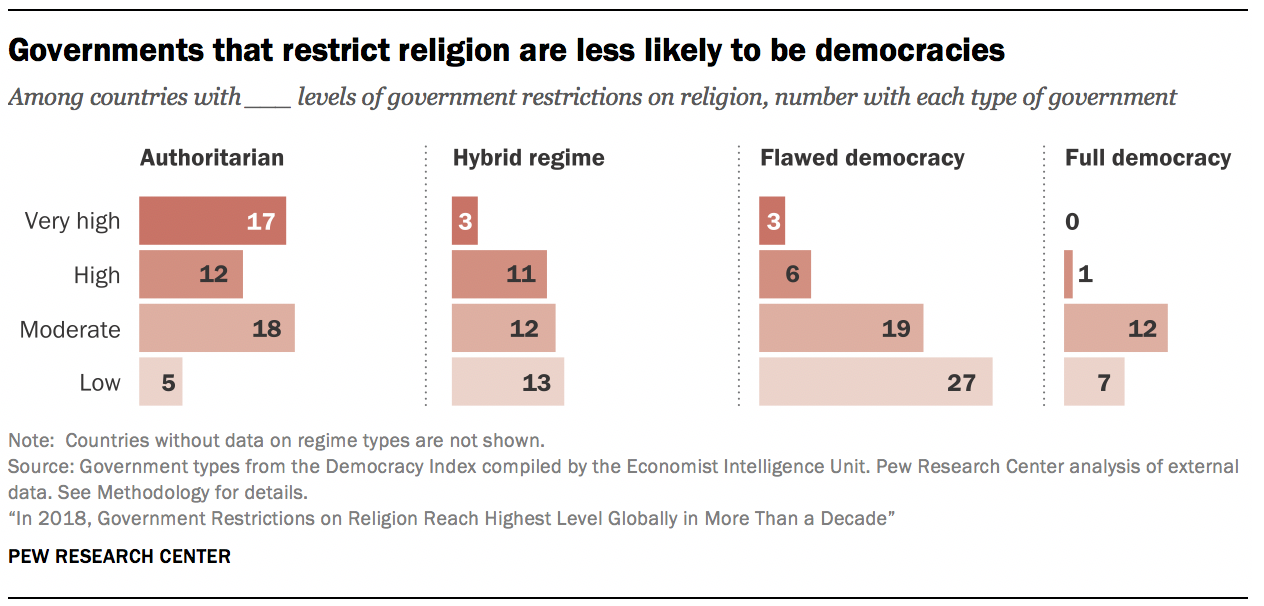 Governments that restrict religion are less likely to be democracies