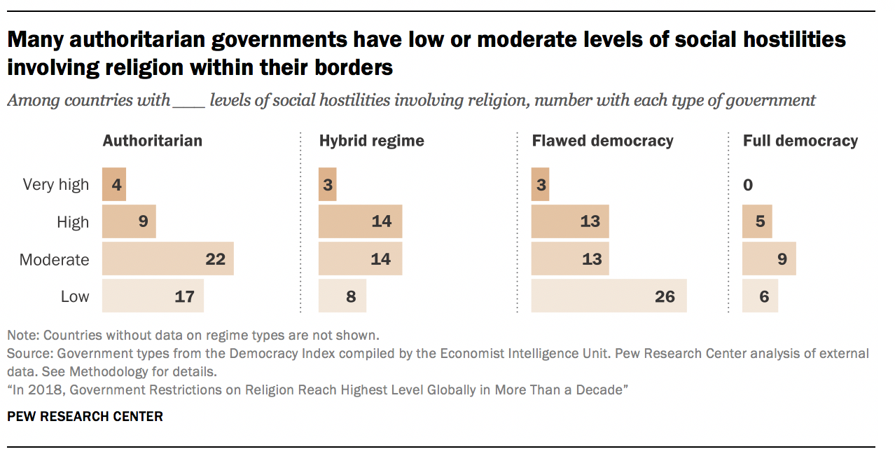 Many authoritarian governments have low or moderate levels of social hostilities involving religion within their borders