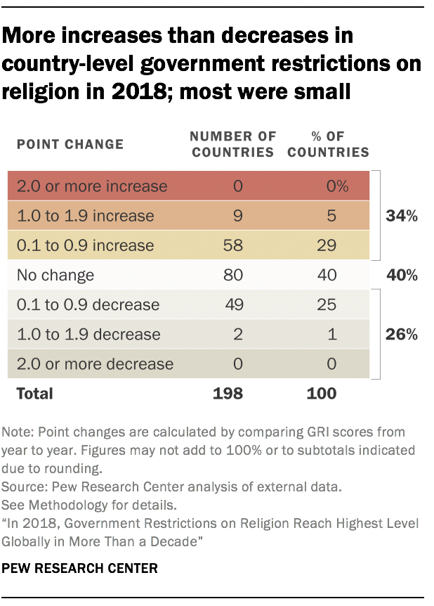 More increases than decreases in country-level government restrictions on religion in 2018; most were small