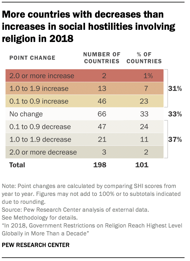 More countries with decreases than increases in social hostilities involving religion in 2018