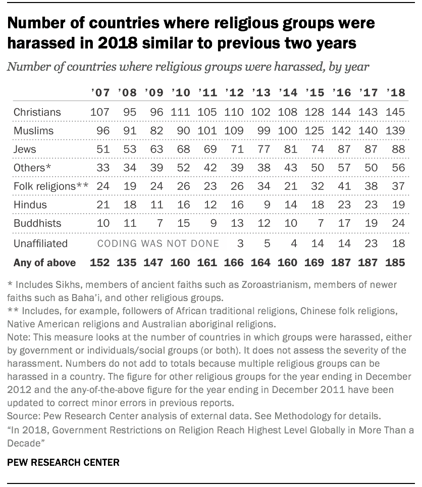 Number of countries where religious groups were harassed in 2018 similar to previous two years