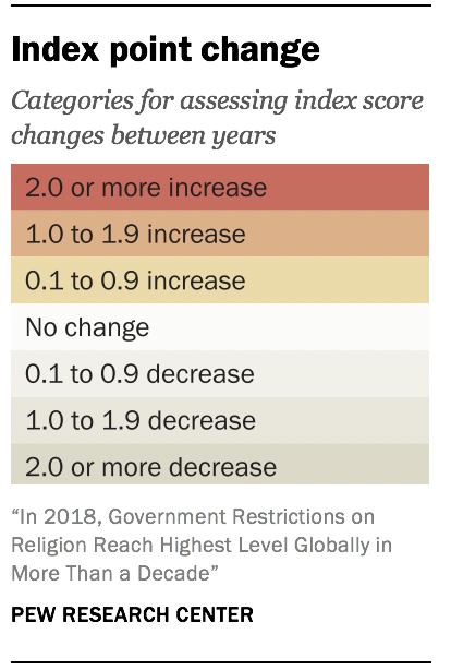 Index point change