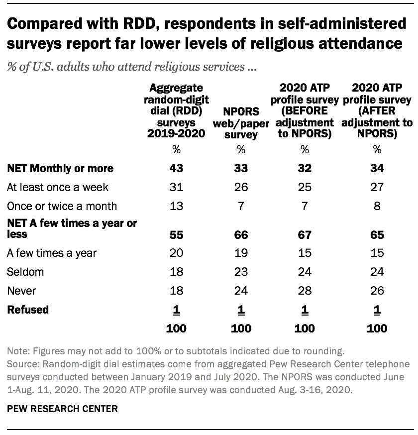 Compared with RDD, respondents in self-administered surveys report far lower levels of religious attendance