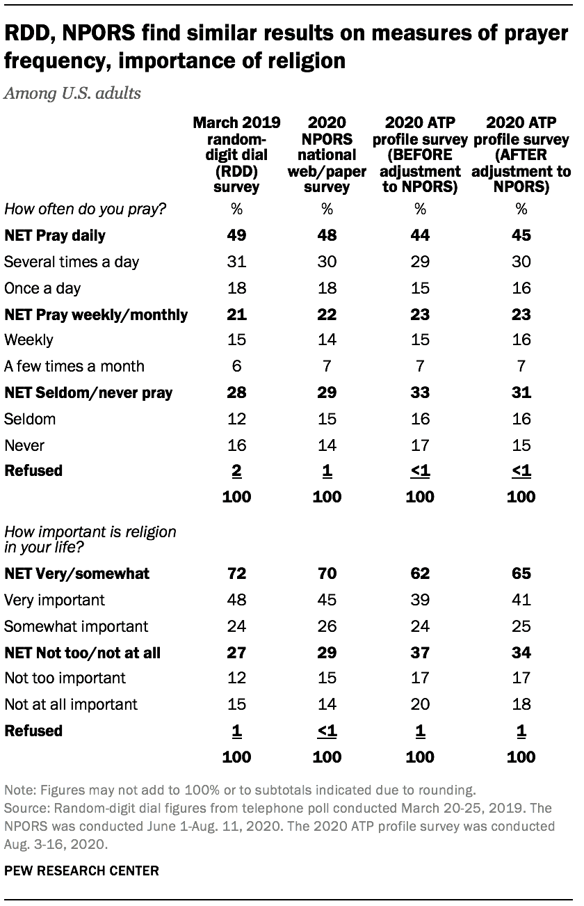 RDD, NPORS find similar results on measures of prayer frequency, importance of religion