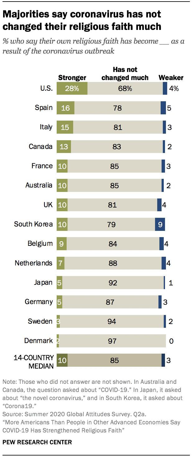 Majorities say coronavirus has not changed their religious faith much