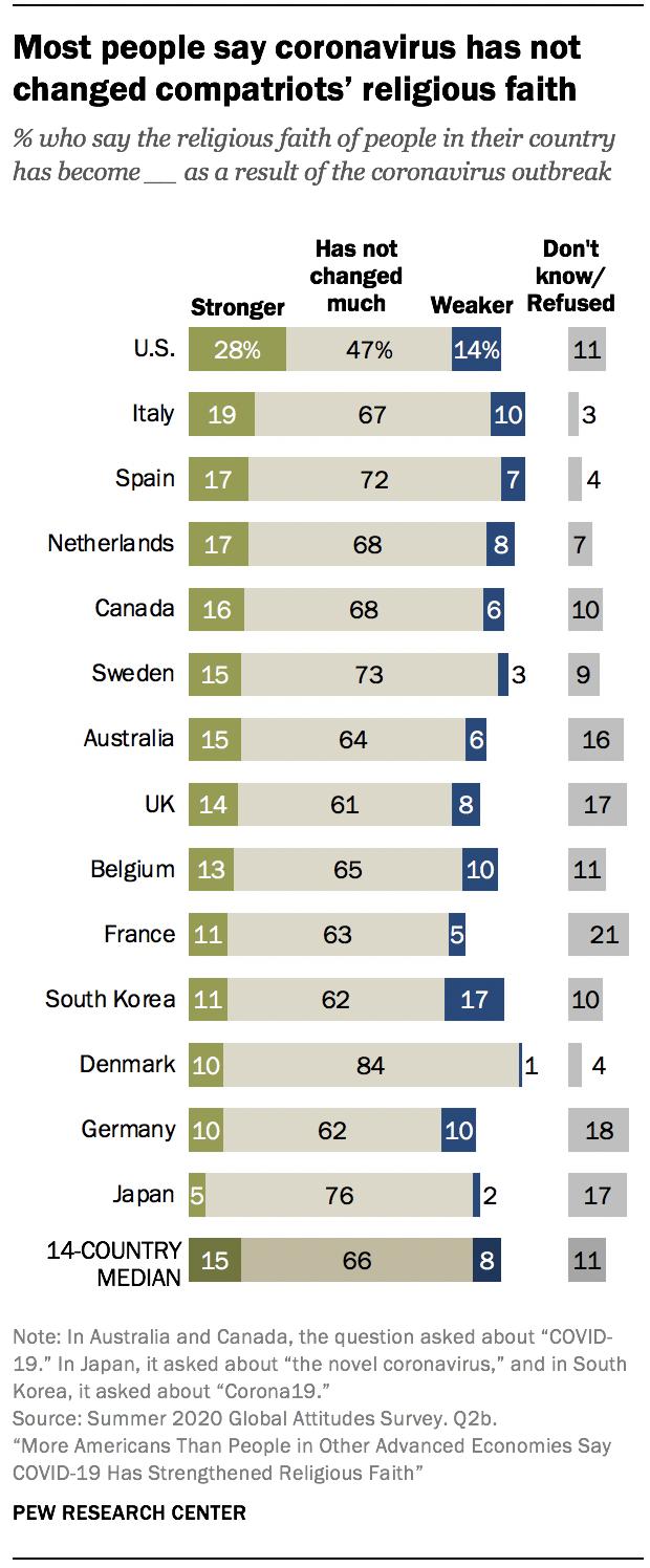 Most people say coronavirus has not changed compatriots' religious faith
