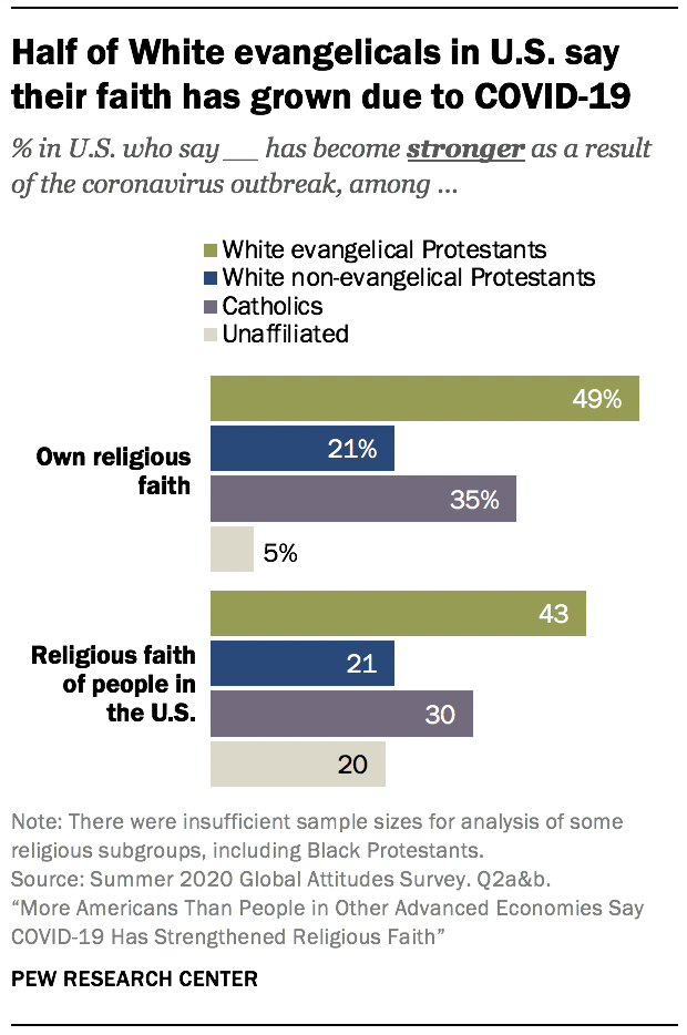 Half of White evangelicals in U.S. say their faith has grown due to COVID-19