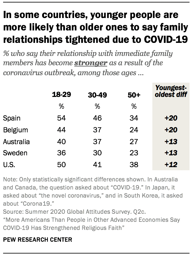 In some countries, younger people are more likely than older ones to say family relationships tightened due to COVID-19