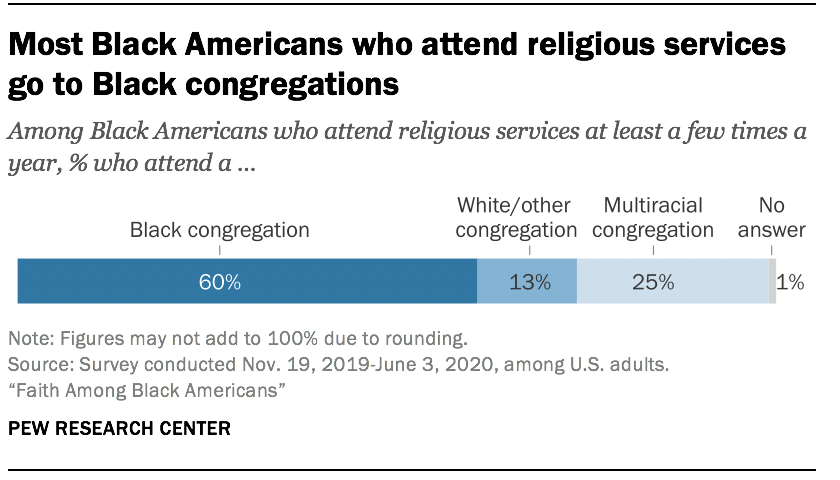 Most Black Americans who attend religious services go to Black congregations