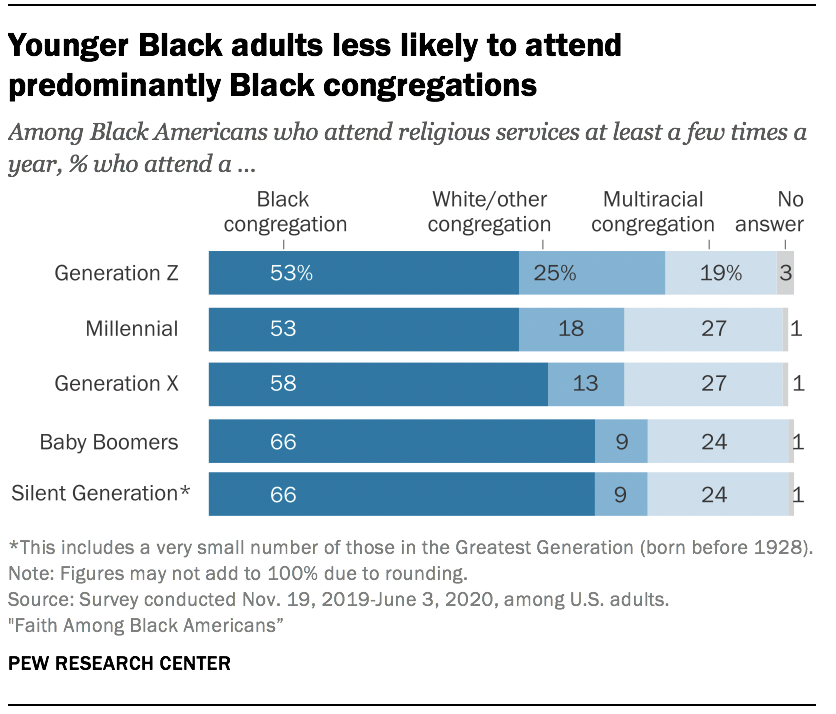 Younger Black adults less likely to attend predominantly Black congregations