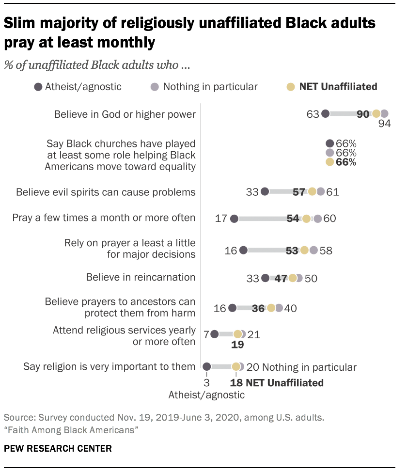 Slim majority of religiously unaffiliated Black adults pray at least monthly