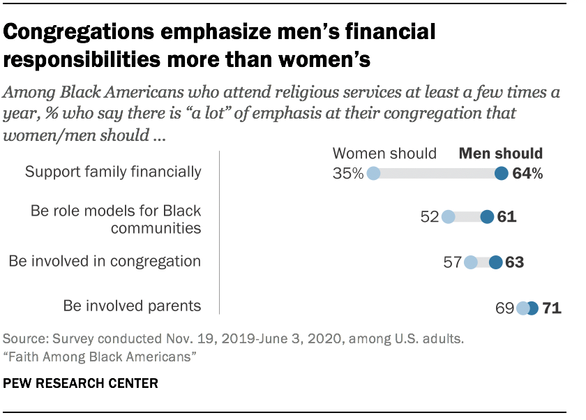 Congregations emphasize men's financial responsibilities more than women's
