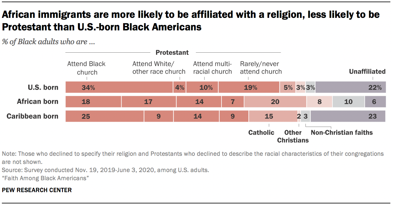 African immigrants are more likely to be affiliated with a religion, less likely to be Protestant than U.S.-born Black Americans