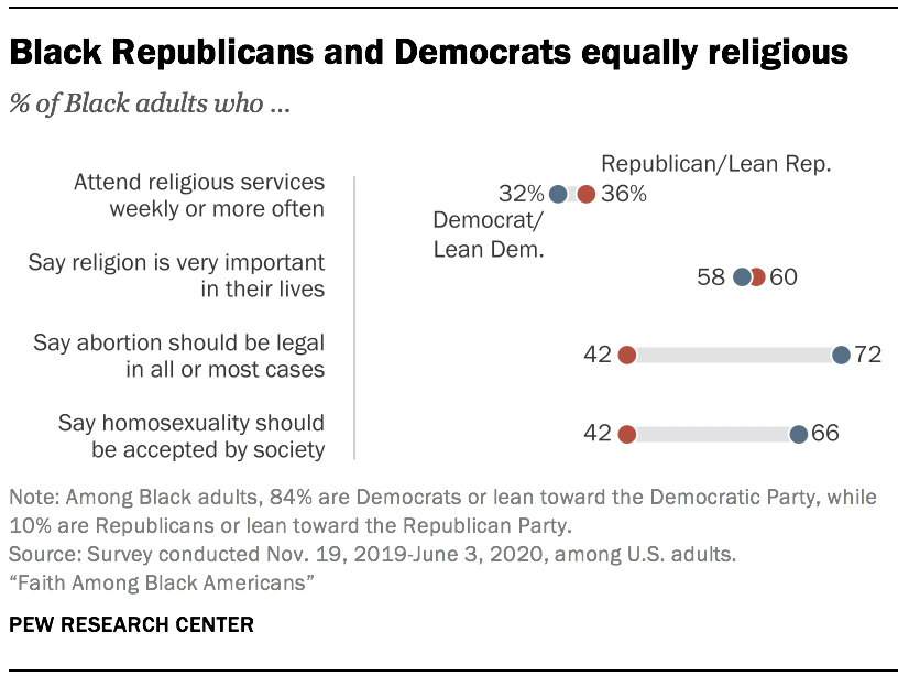 Black Republicans and Democrats equally religious