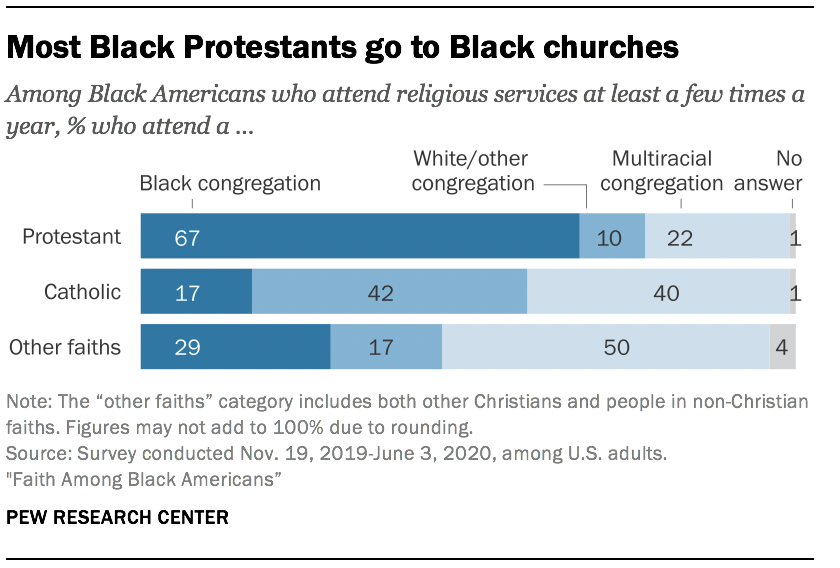 Most Black Protestants go to Black churches