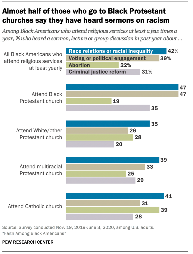 Almost half of those who go to Black Protestant churches say they have heard sermons on racism