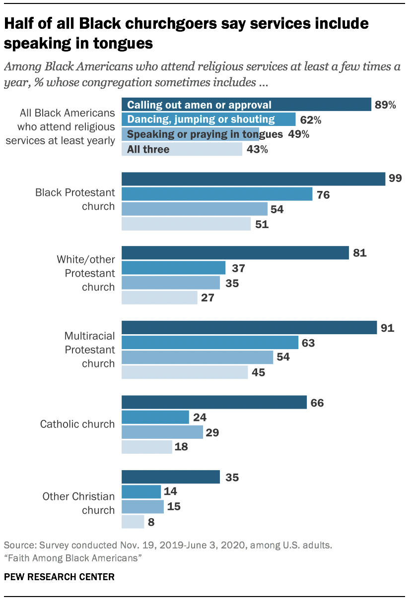 Half of all Black churchgoers say services include speaking in tongues