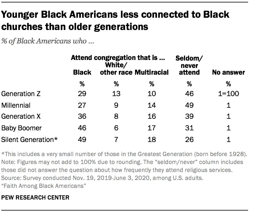 Younger Black Americans less connected to Black churches than older generations