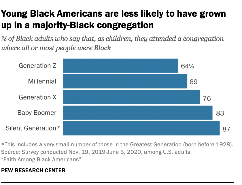 Young Black Americans are less likely to have grown up in a majority-Black congregation