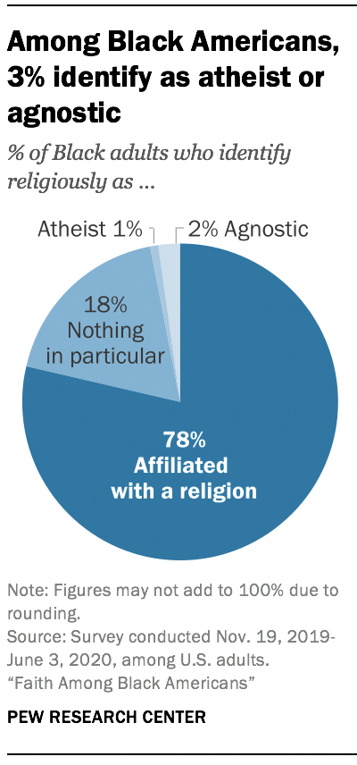 Among Black Americans, 3% identify as atheist or agnostic