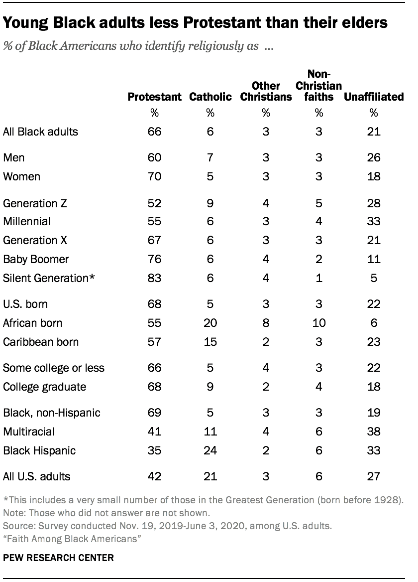 Young Black adults less Protestant than their elders