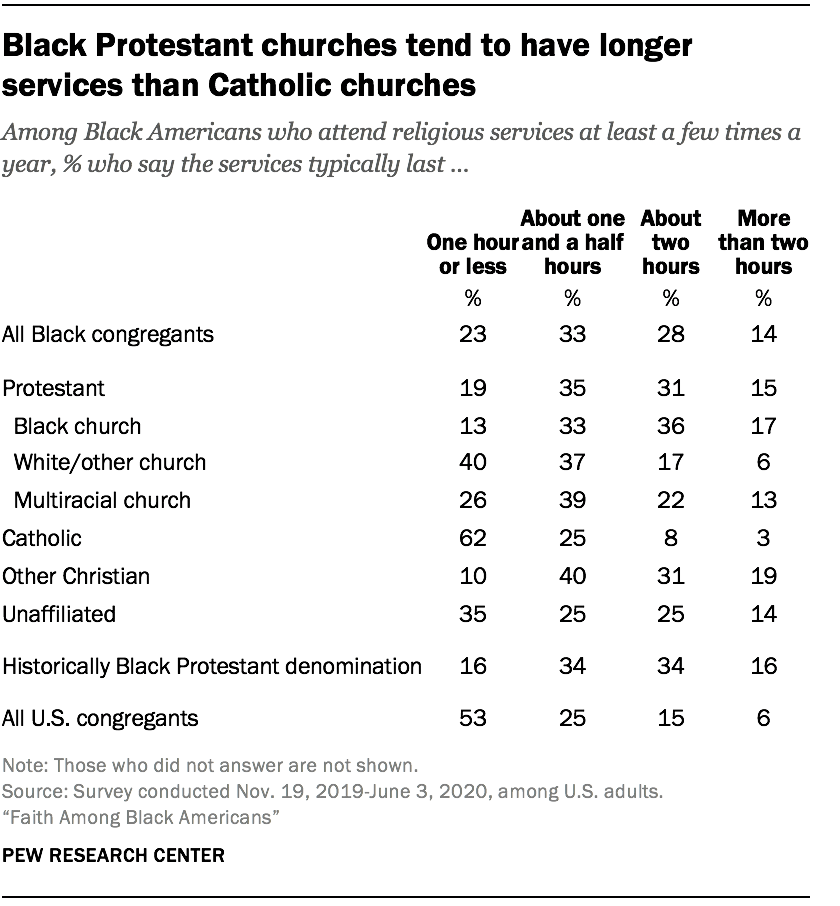 Black Protestant churches tend to have longer services than Catholic churches