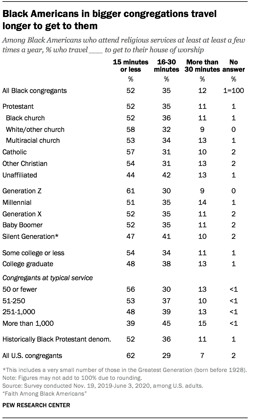 Black Americans in bigger congregations travel longer to get to them