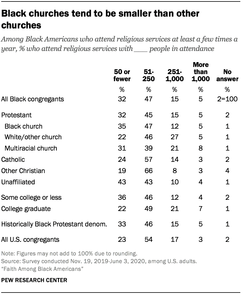 Black churches tend to be smaller than other churches