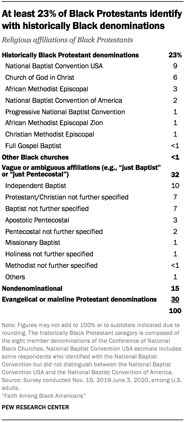 At least 23% of Black Protestants identify with historically Black denominations